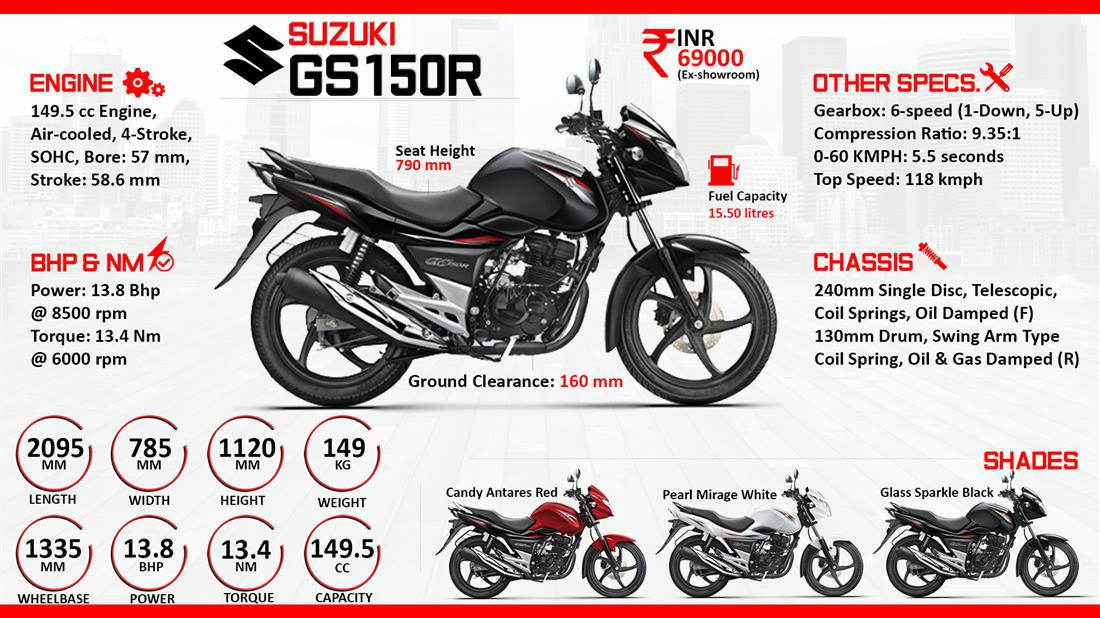Suzuki GS150R Photos, Informations, Articles - Bikes